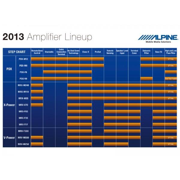 Alpine Amplificador MRV-M250